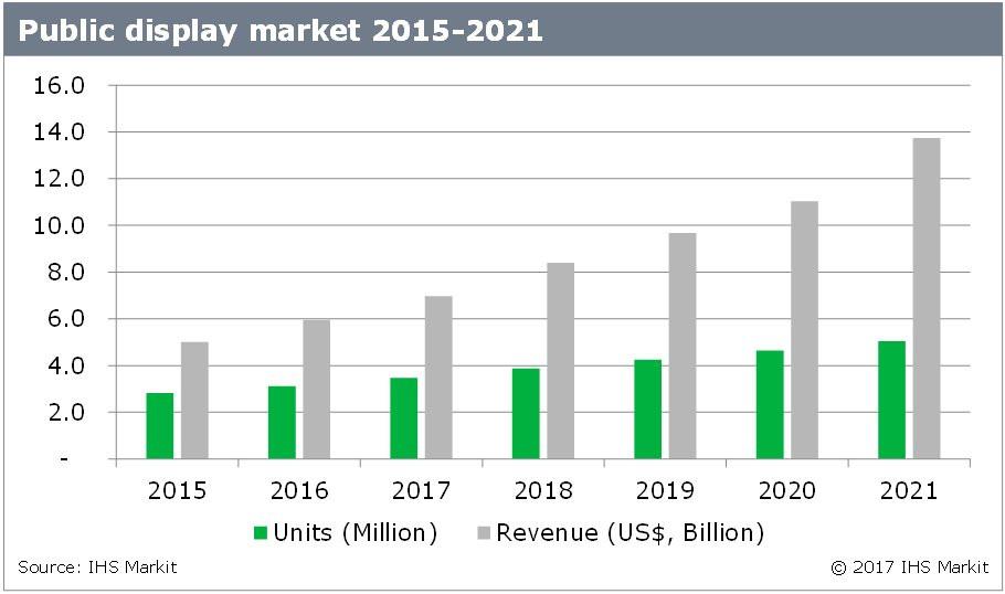 Digital Signage IHS Markit Outlook 2021 nach Umsatz und Stückzahl (Quelle: IHS)