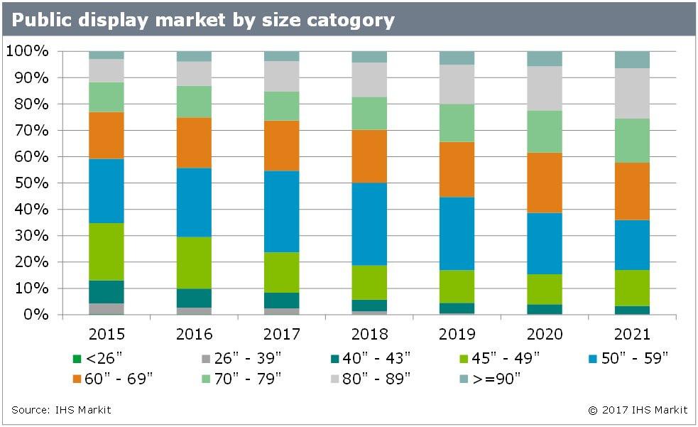 Digital Signage IHS Markit Outlook 2021 nach Displaygröße (Quelle: IHS)
