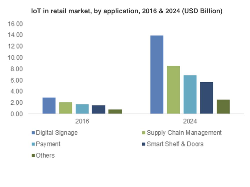 Entwicklung des IoT Retail-Marktes (Grafik: Global Market Insights)
