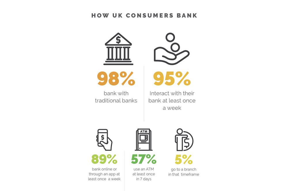 Aktuelles Nutzungsverhalten britischer Bankkunden (Grafik: NCR)