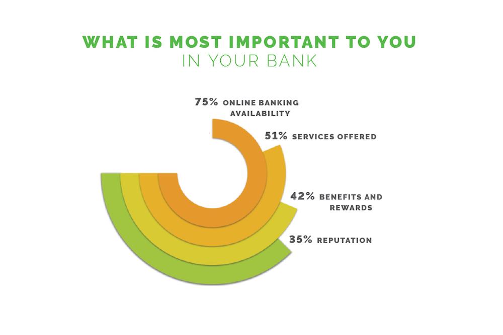 Bankkunden in UK – was ihnen wichtig ist (Grafik: NCR)