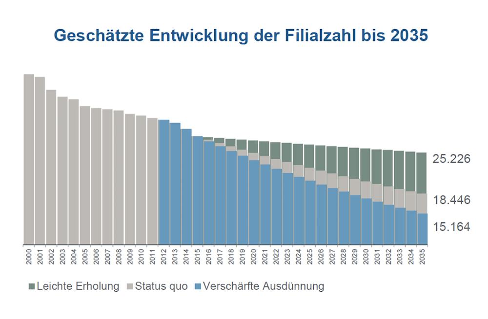 Entwicklung der Filialanzahl deutscher Banken bis 2035 (Grafik: KfW Research)
