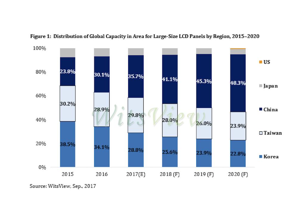 Entwicklung der Produktions Kapazitäten für große LCD Panel (Grafik: WitsView)