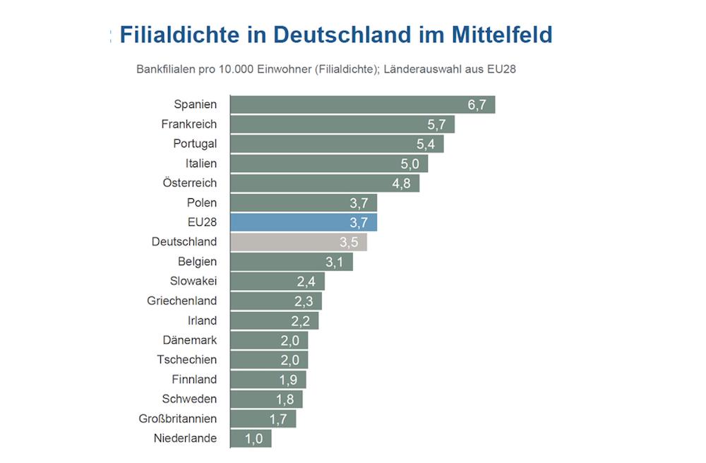 Im Vergleich zu anderen europäischen Ländern liegt die Filialdichte in Deutschland im Mittelfeld (Grafik: KfW Research)