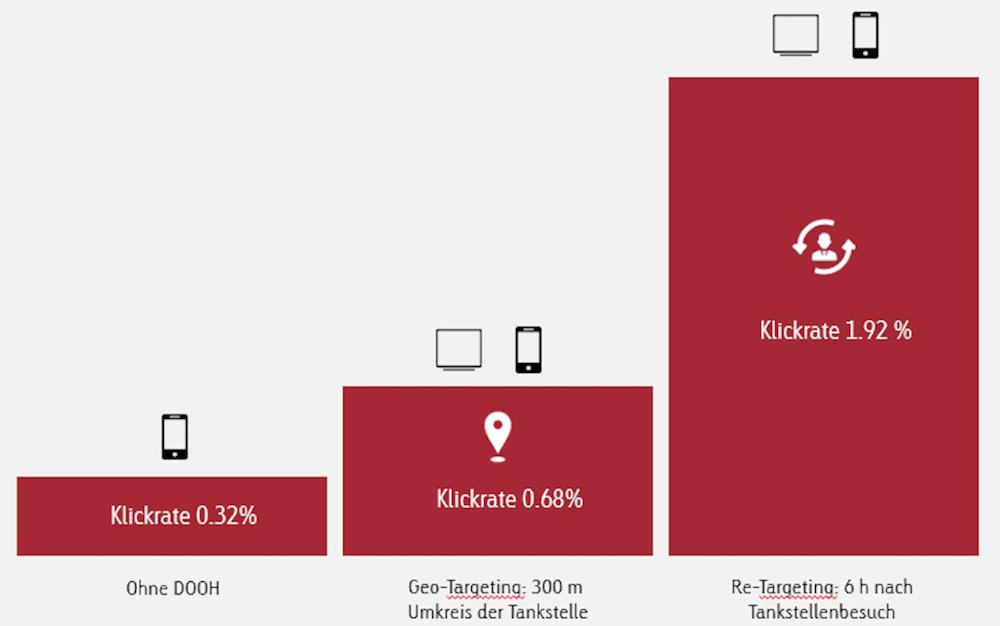Mobile Klickraten werden bei gleichzeitigem Einsatz von DooH sehr deutlich gesteigert (Grafik: Goldbach Media (Switzerland) AG