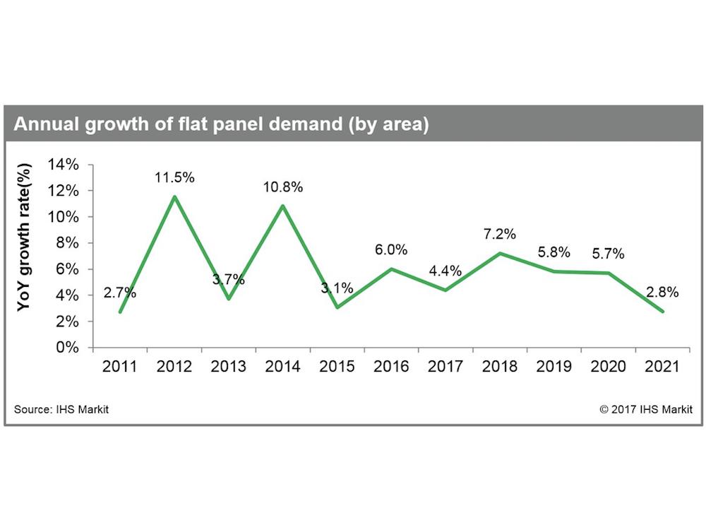 Entwicklung des Flat Panel-Marktes (Grafik: IHS Markit)