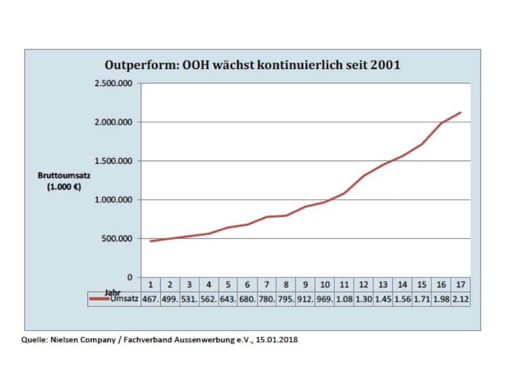 Steile Erfolgskurve – 16 Jahre in Folge wuchs die Gattung Außenwerbung (Grafik: FAW)