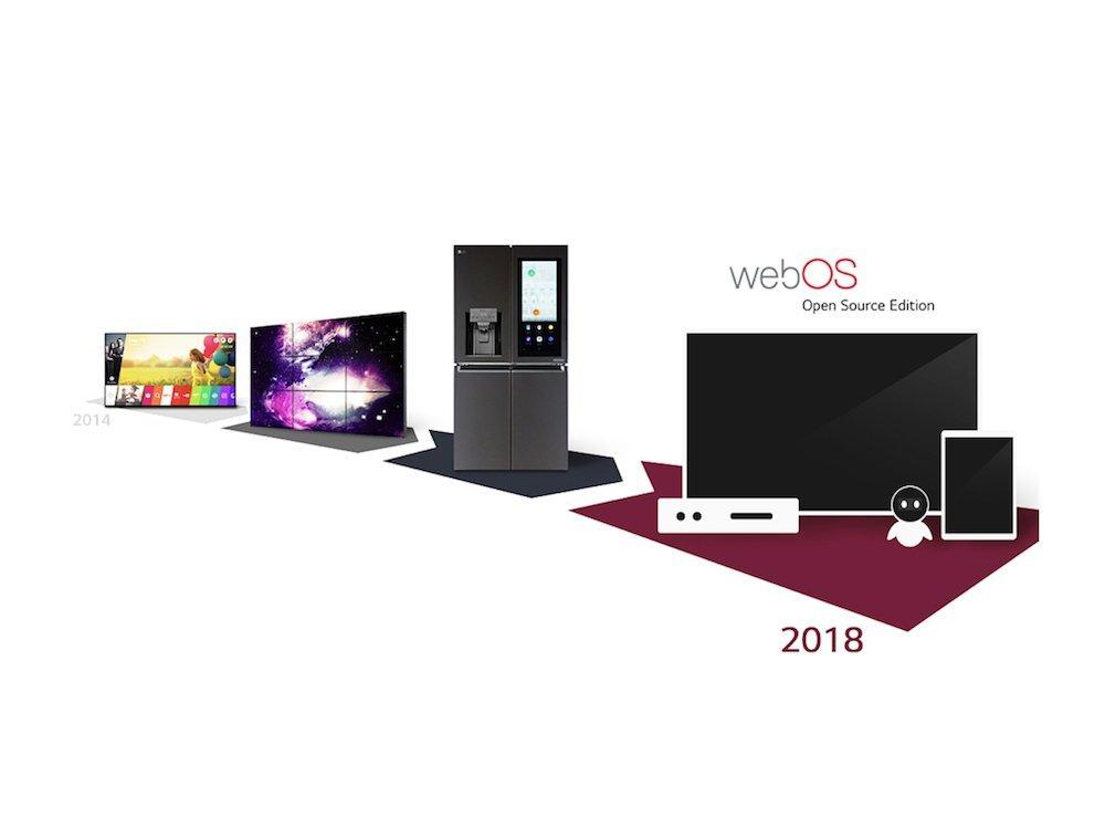 Entwicklung von webOS bis heute (Grafik: LG)