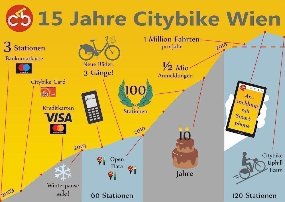 Infografik 15 Jahre Citybike (Grafik: Gewista)