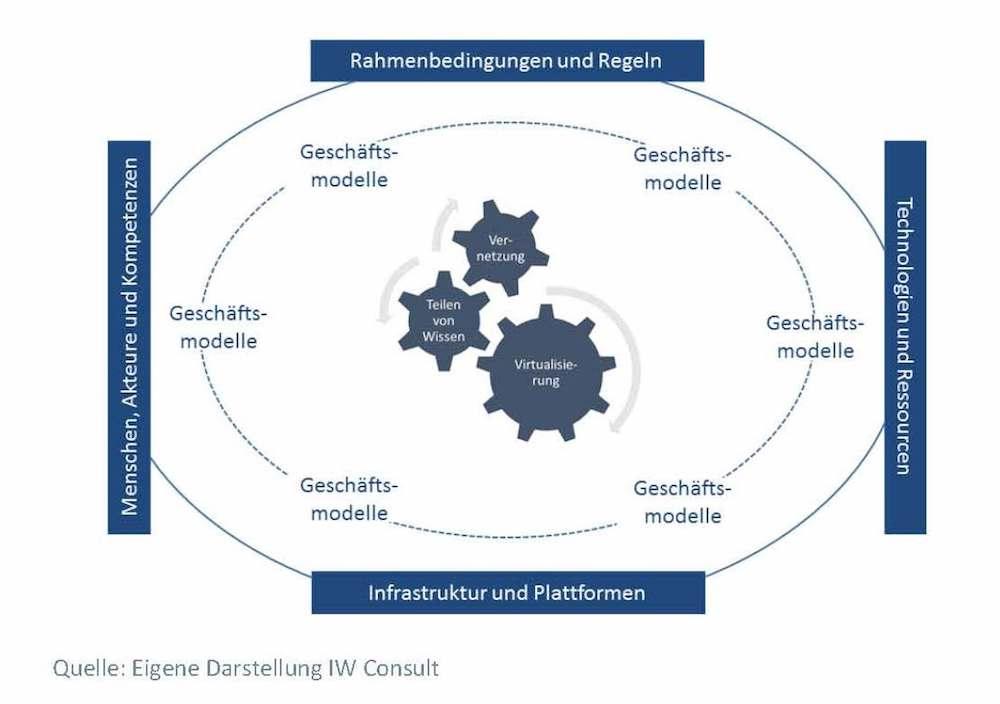 Das Ökosystem Digitalisierung (Grafik: IW Consult)