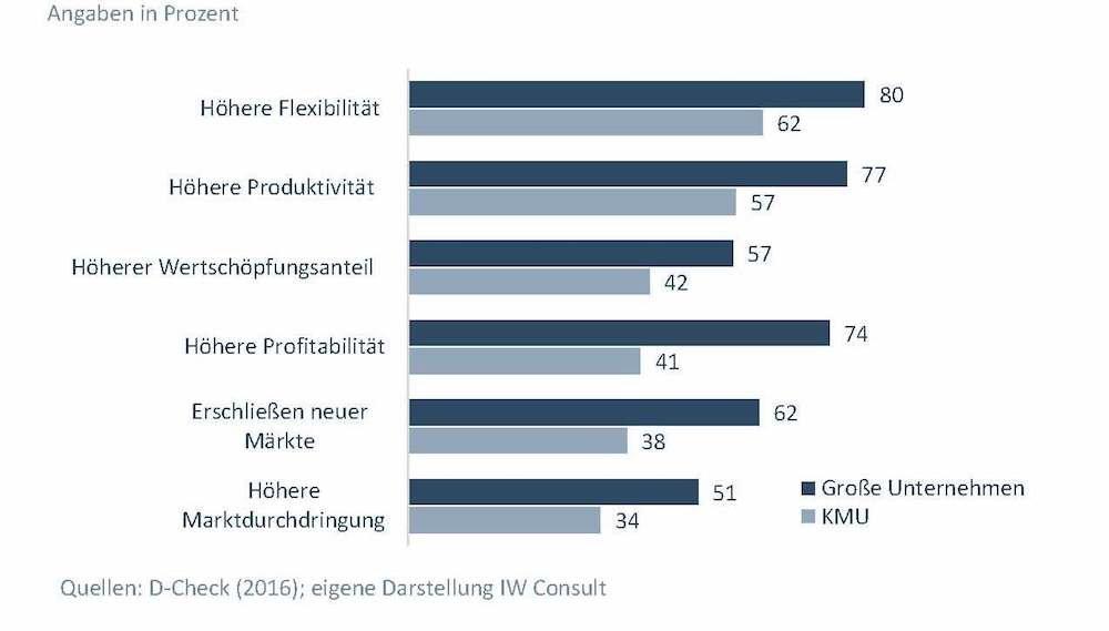 Unternehmensziele der Digitalisierung (Grafik: IW Consult)