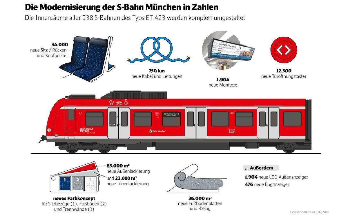 S-Bahn München Modernisierung in Zahlen (Grafik: DB)