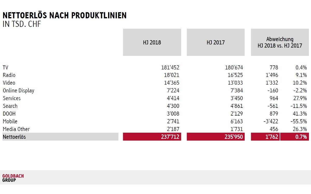 Goldbach Media steigert DooH-Umsätze 1HJ 2018 um 41 % (Foto: Goldbach Media)