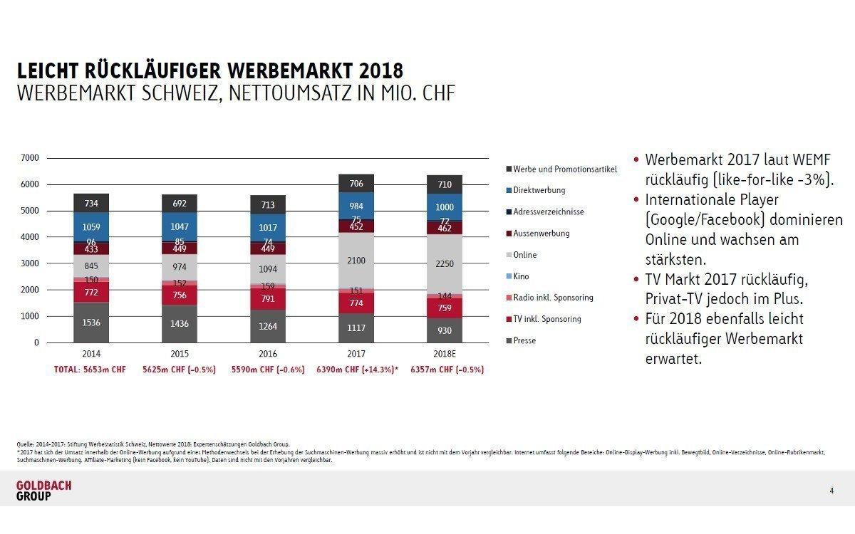Werbemarkt Schweiz 2018 (Foto: Goldbach Media)
