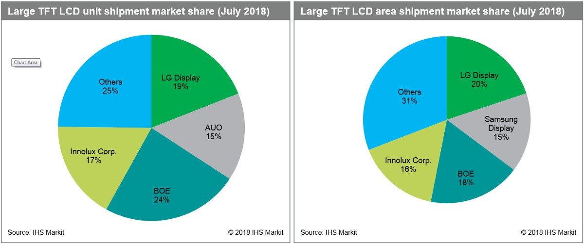 LCD Panel Shipments July 2018 (Foto: IHS Markit)
