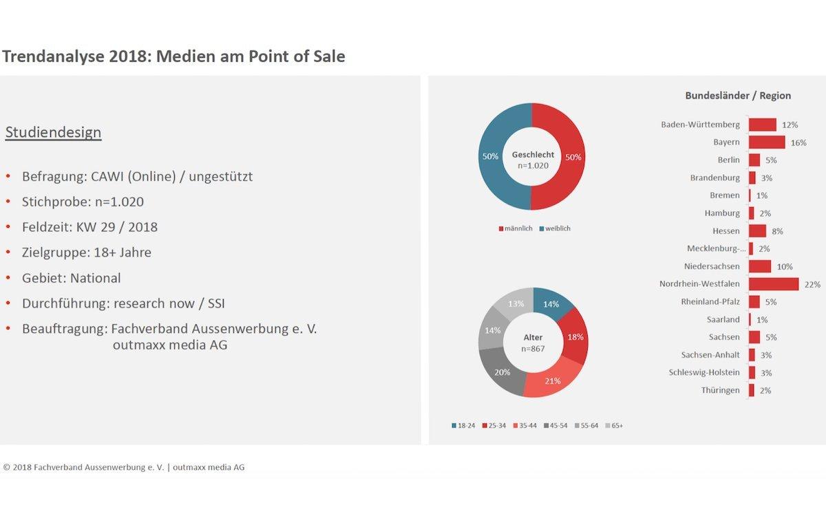 """""""Trendanalyse 2018: Medien am POS"""" – Studiendesign der Untersuchung (Grafik: Fachverband Aussenwerbung / outmaxx media)"""