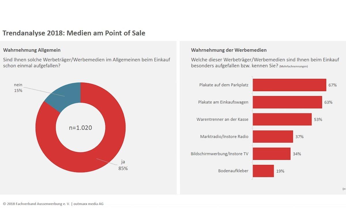 Wahrnehmung der Medien und Medienarten am PoS (Grafik: Fachverband Aussenwerbung / outmaxx media)