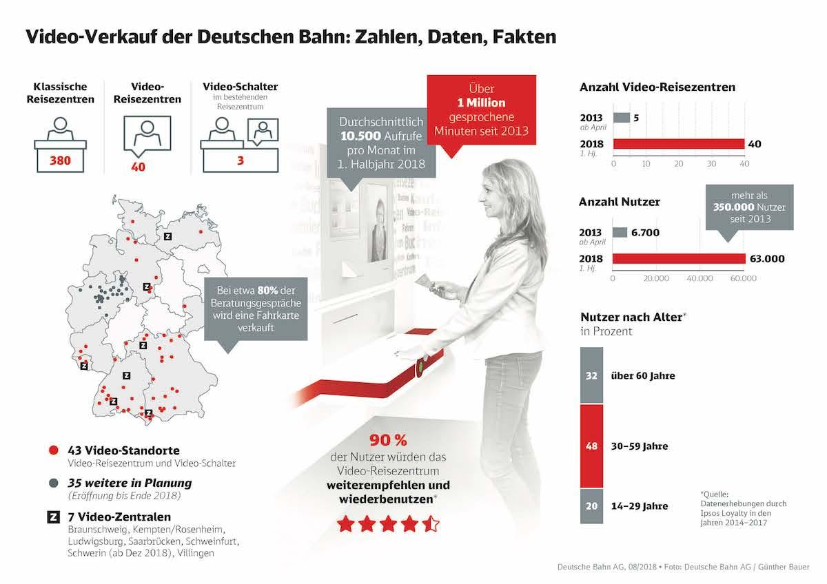 Infografik Video Reisezentren (Grafik: Deutsche Bahn)