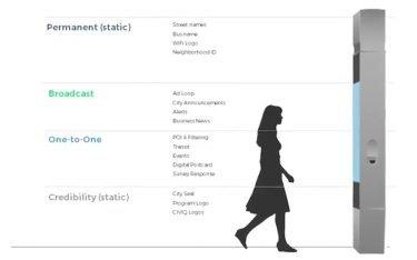 Empfohlene Smart City Stelen Funktionszonen (Foto: Civiq)