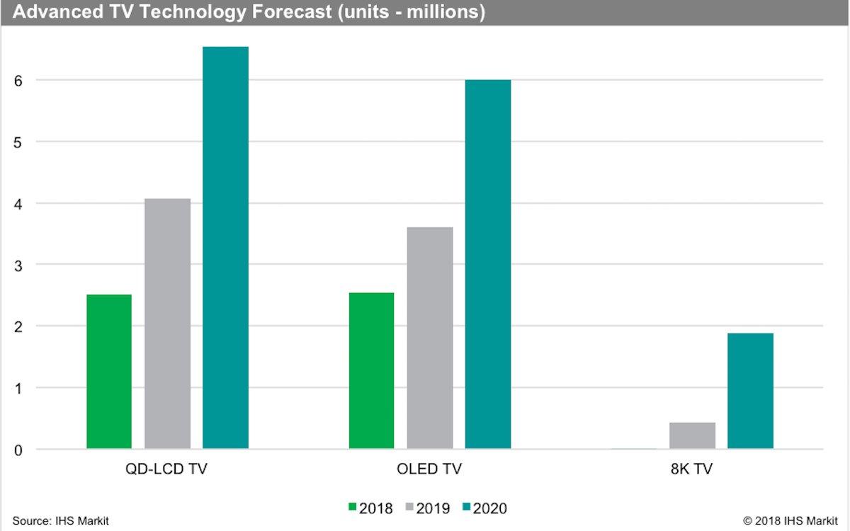 Erwartete Absätze von OLED-, QD- und 8K TVs bis 2020 (Grafik: IHS Markit)