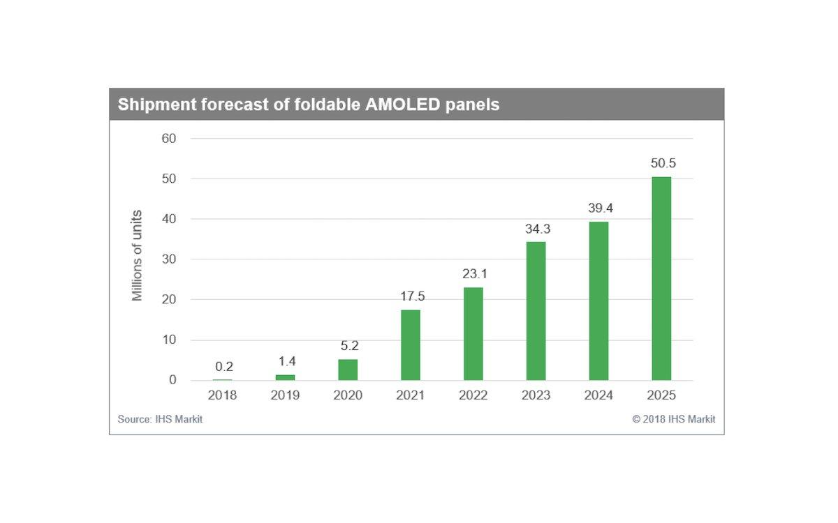 Entwicklung des Marktes für faltbare OLED Panels (Grafik: IHS)
