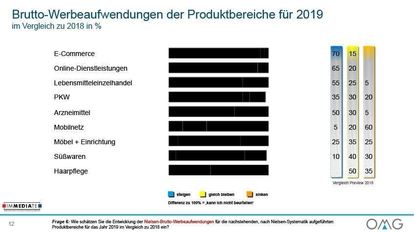 OMG Werbemarkt Deutschland Ausblick 2019 Brutto Werbeaufwendungen Produktbereiche (Foto: OMG)