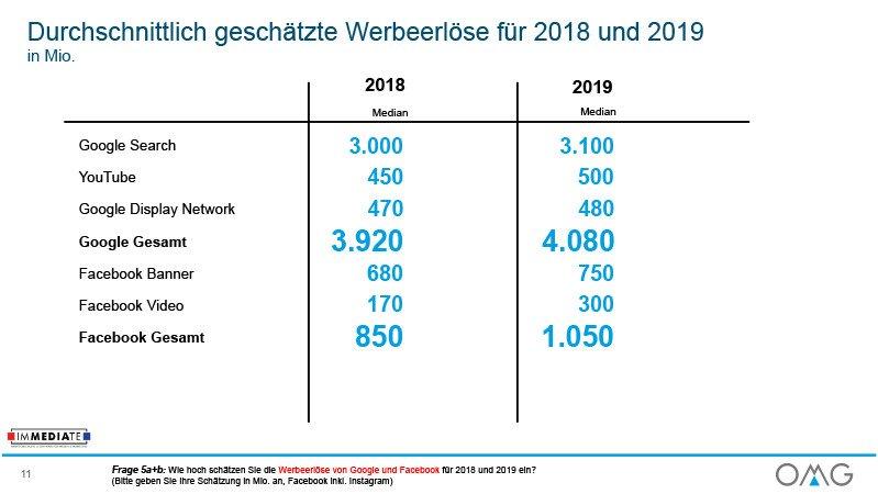 OMG Werbemarkt Deutschland Ausblick 2019 Digital Werbeaufwendungen (Foto: OMG)
