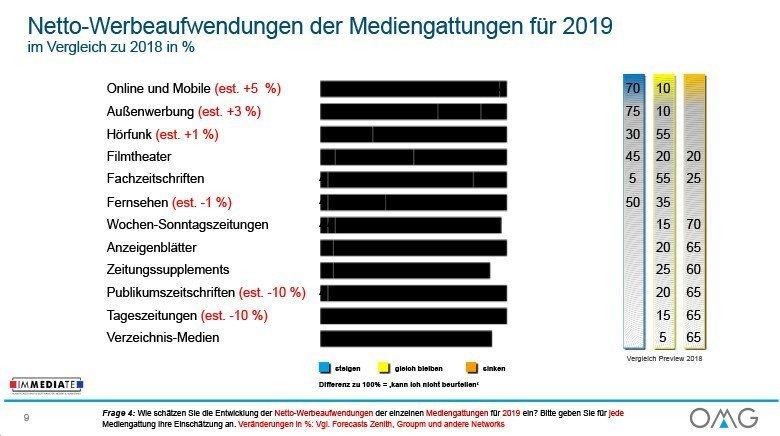 OMG Werbemarkt Deutschland Ausblick 2019 Netto Werbeaufwendungen (Foto: OMG)