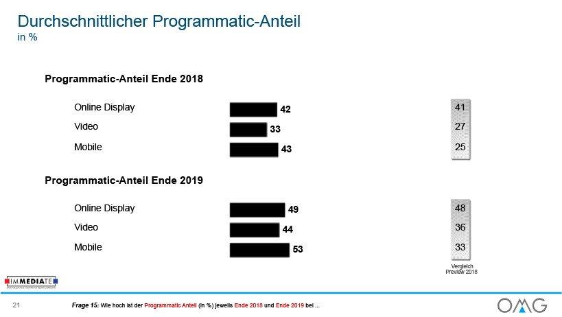 OMG Werbemarkt Deutschland Ausblick 2019 Programmatic Anteil (Foto: OMG)