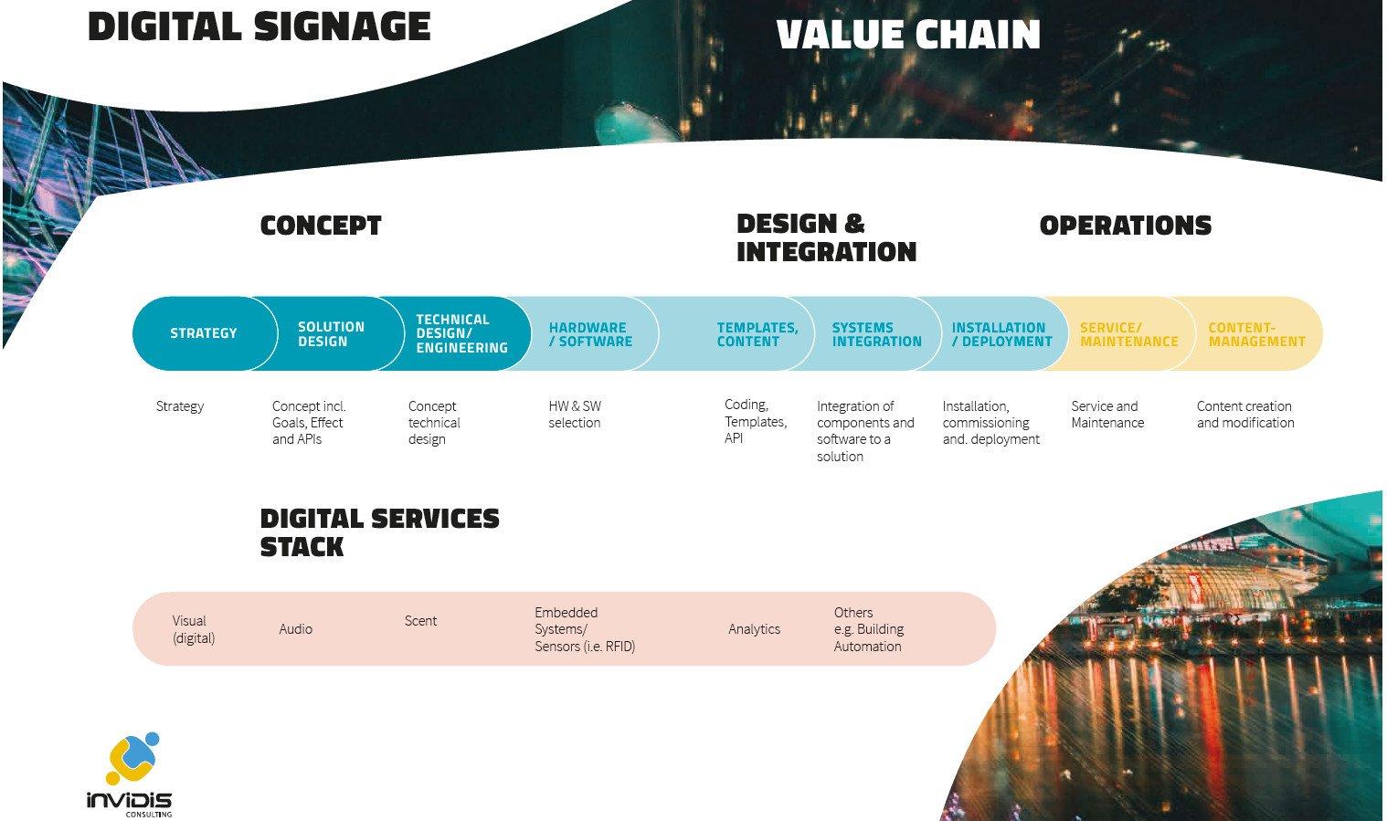 Digital signage value chain (Source: invidis yearbook 2018/19)