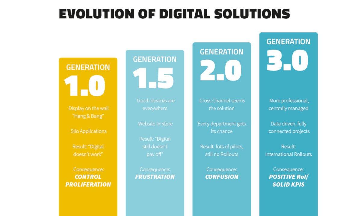 Evolution of digital signage solutions (Source: invidis Yearbook 2018/19)