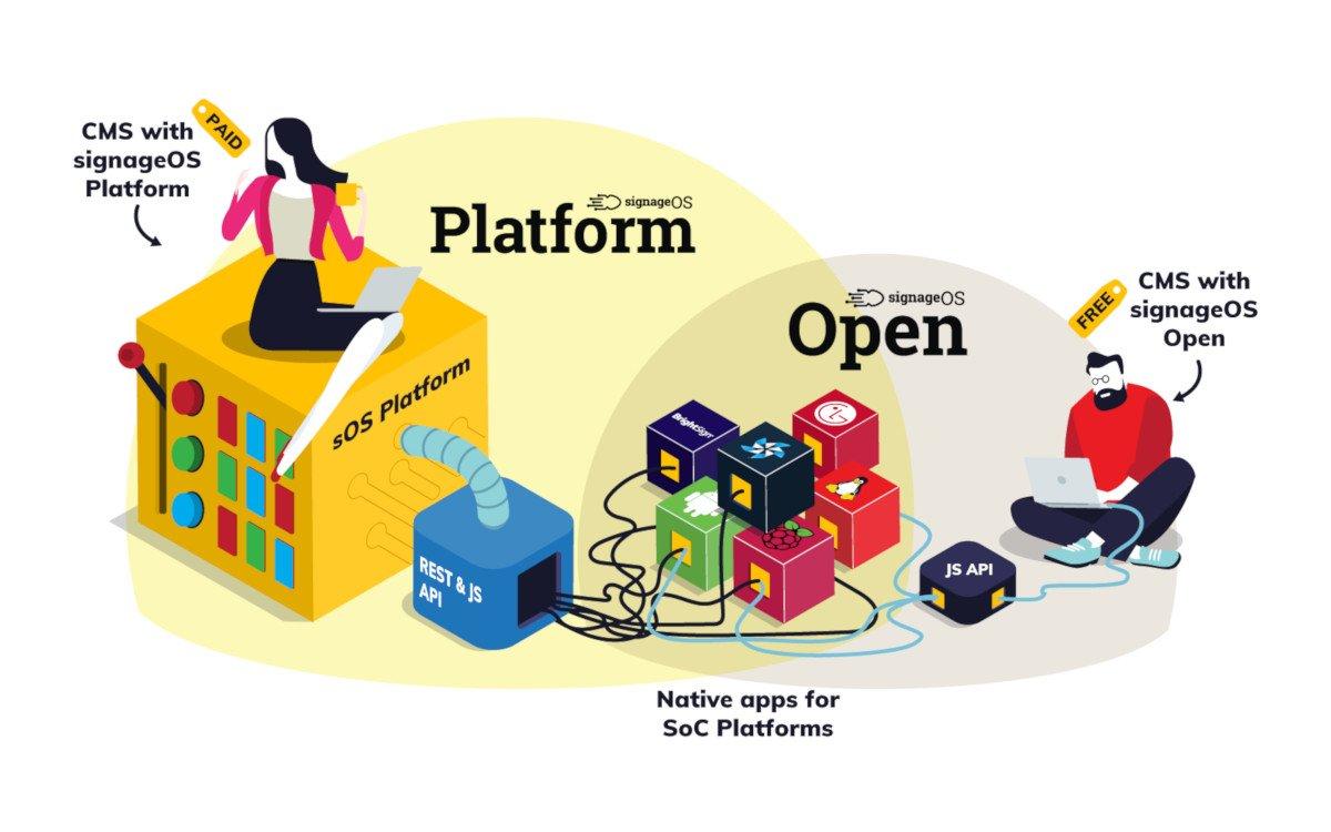 SignageOS Middleware für SoC-Systeme (Foto: SignageOS)