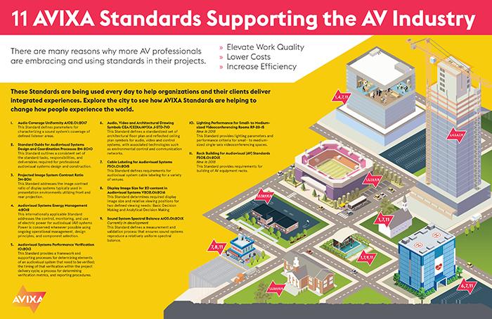 AVIXA Standards (Foto: Avixa)