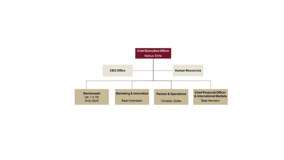 Neues Organigramm der APG|SGA (Grafik: APG|SGA)