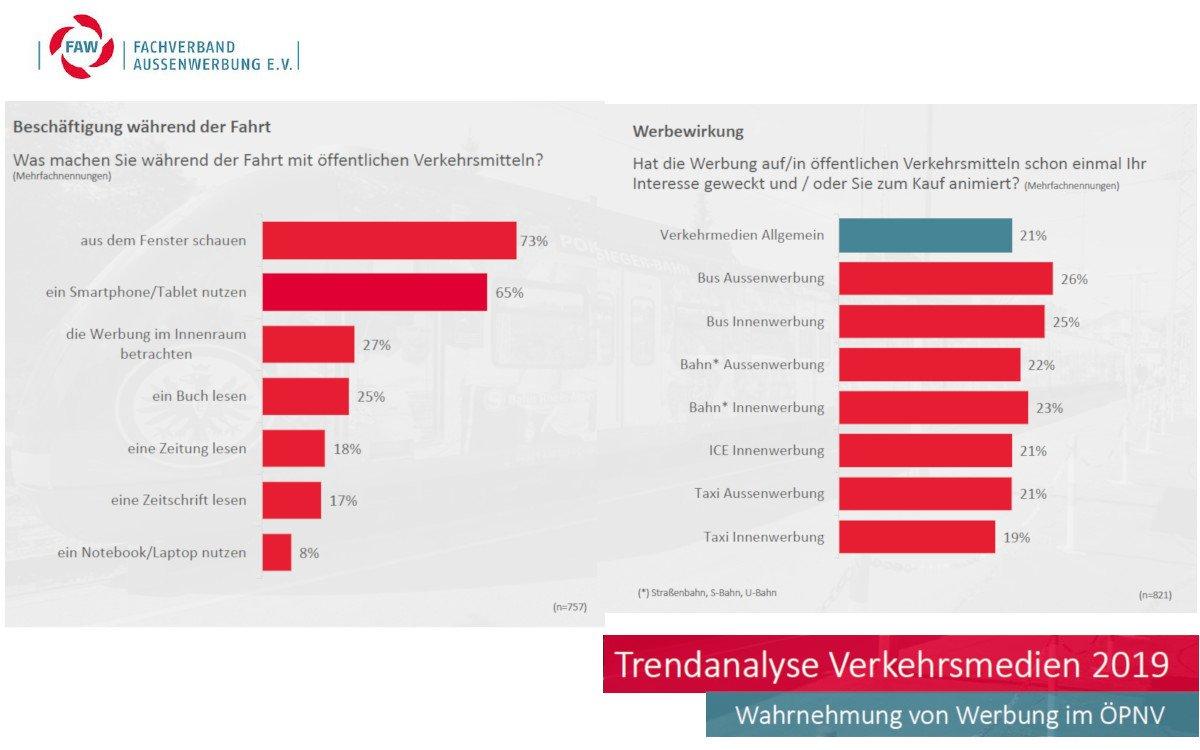 FAW Trendanalyse Verkehrsmedien (Foto: FAW/Outmaxx)