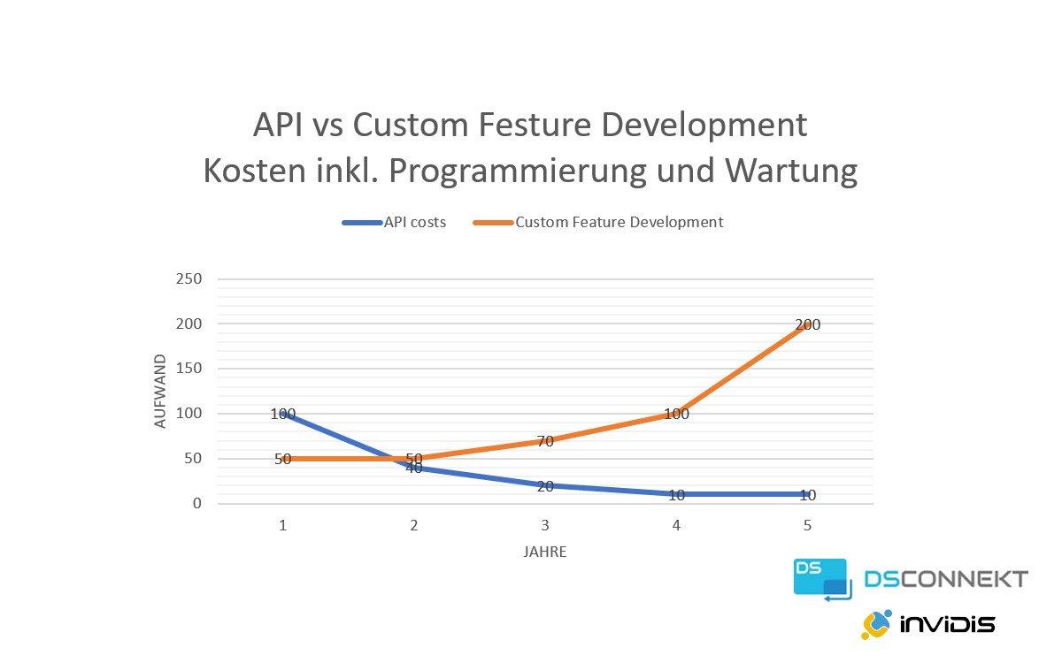Standard-API vs. Customized (Foto: DS Connekt / invidis)
