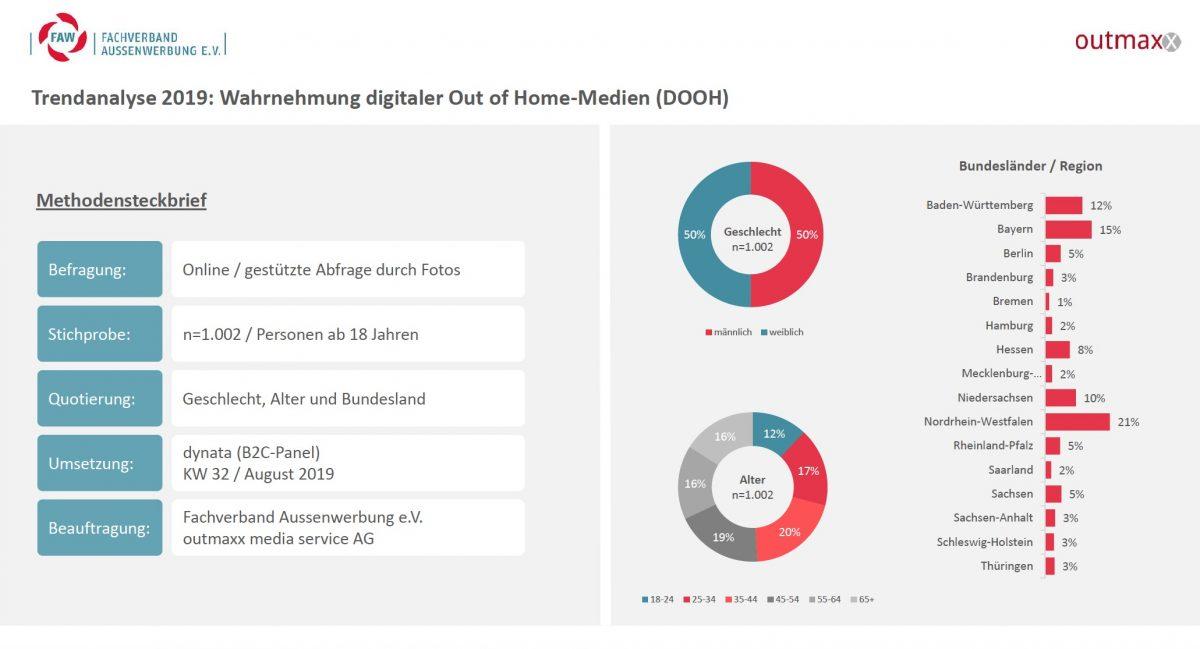 Trendanalyse 2019: So wurden die Daten erhoben (Grafik: FAW / outmaxx media service)