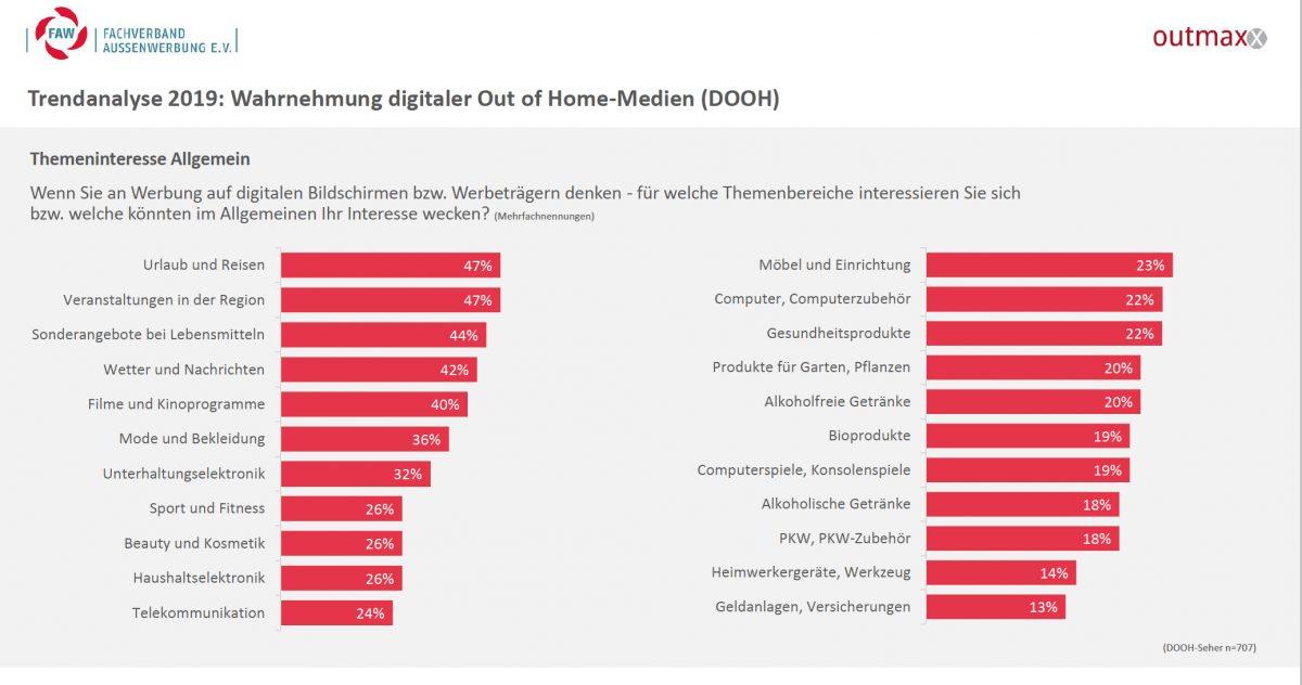 Trendanalyse 2019: Dafür interessieren sich die Befragten (Grafik: FAW / outmaxx media service)