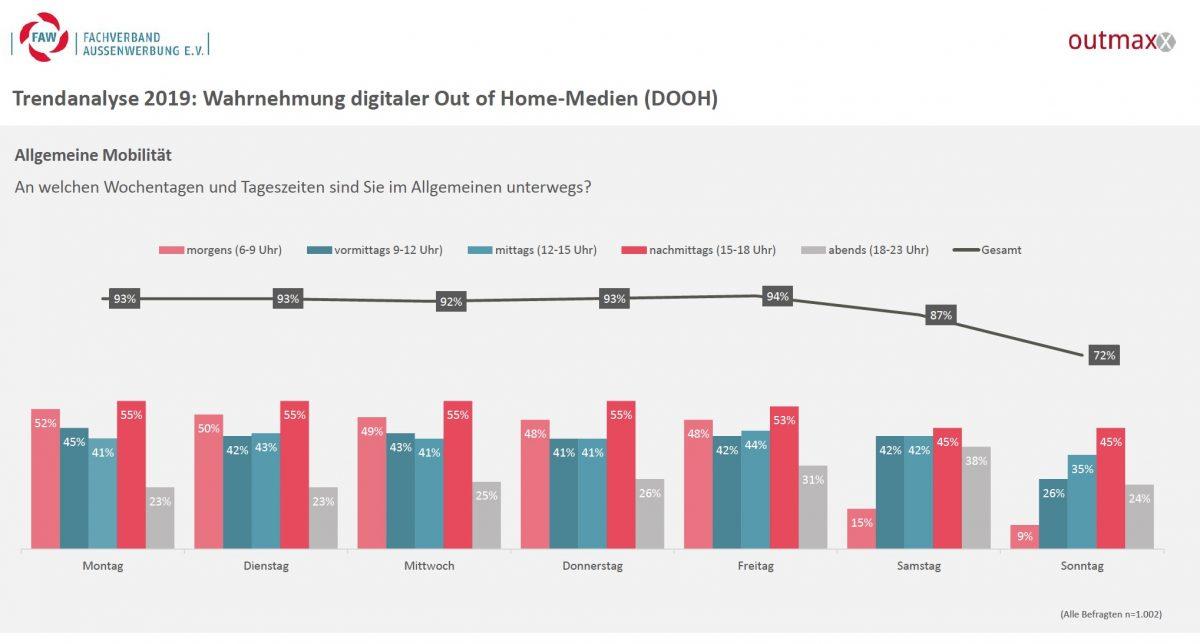Trendanalyse: 2019 Wahrnehmung von DooH (Grafik: FAW / outmaxx media service)