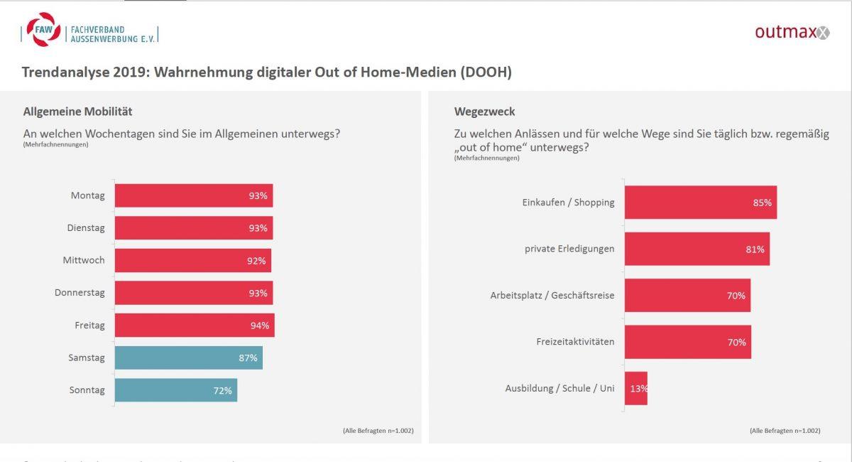 Trendanalyse 2019: Wo und wann erreichen Werbungtreibende ihre Zielgruppen? (Grafik: FAW / outmaxx media service)
