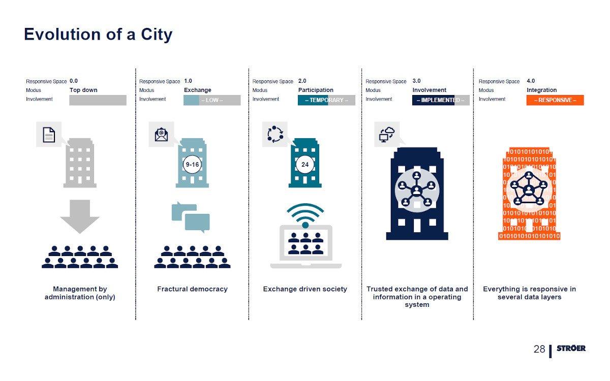 Smart City Evolution (Foto: Ströer)