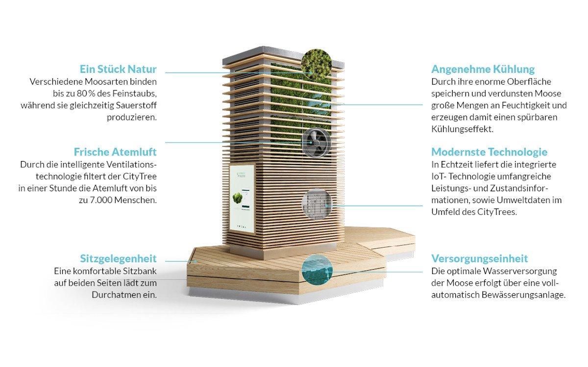 So sieht der City Tree der neusten Generation aus (Foto: Green City Solution)