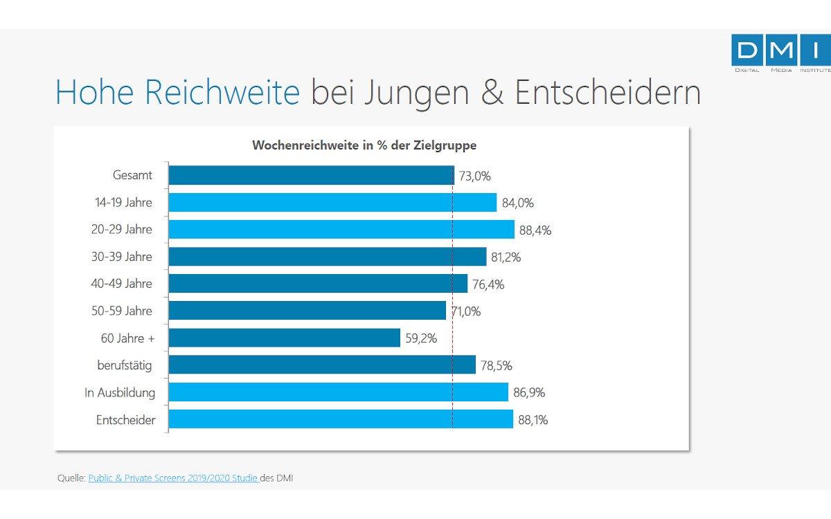 Reichweite DooH in Deutschland - Studie 2019/20 (Foto: DMI)