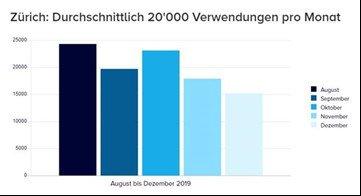 Durchschnittlich 20.000 Nutzer pro Monat (Quelle: Clear Channel)