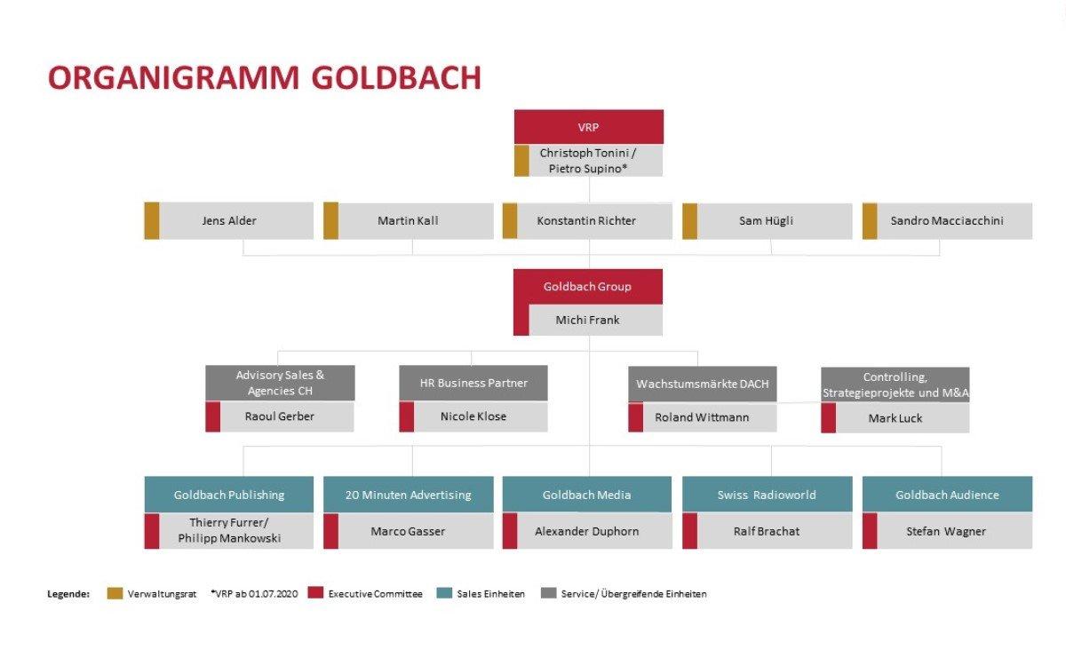 Organigramm Goldbach