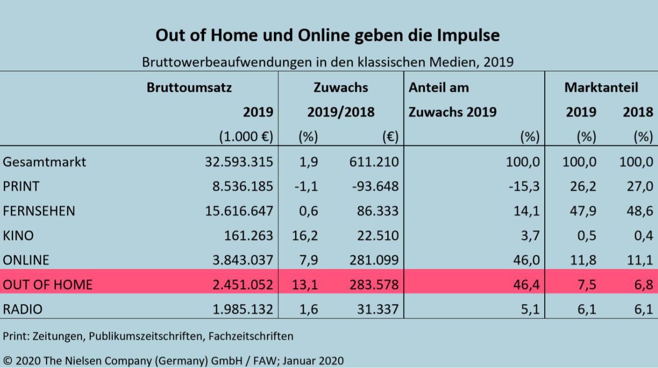 Bruttowerbeaufwendungen klassische Medien 2019