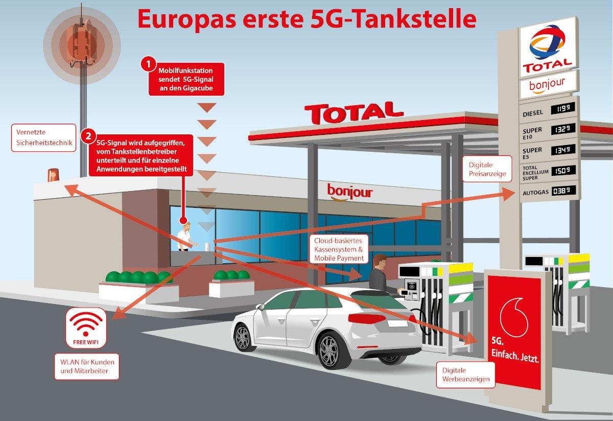 Vodafone Total 5G Tankstelle (Foto: Vodafone)