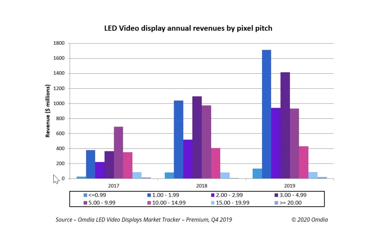 Der Umsatz auf dem weltweiten Markt für LED-Videodisplays ist laut Omdia 2019 um 34,7 Prozent gestiegen, was auf die steigende Nachfrage nach Fine Pixel Pitch zwischen 1-2mm zurückzuführen ist (Foto: Omdia)