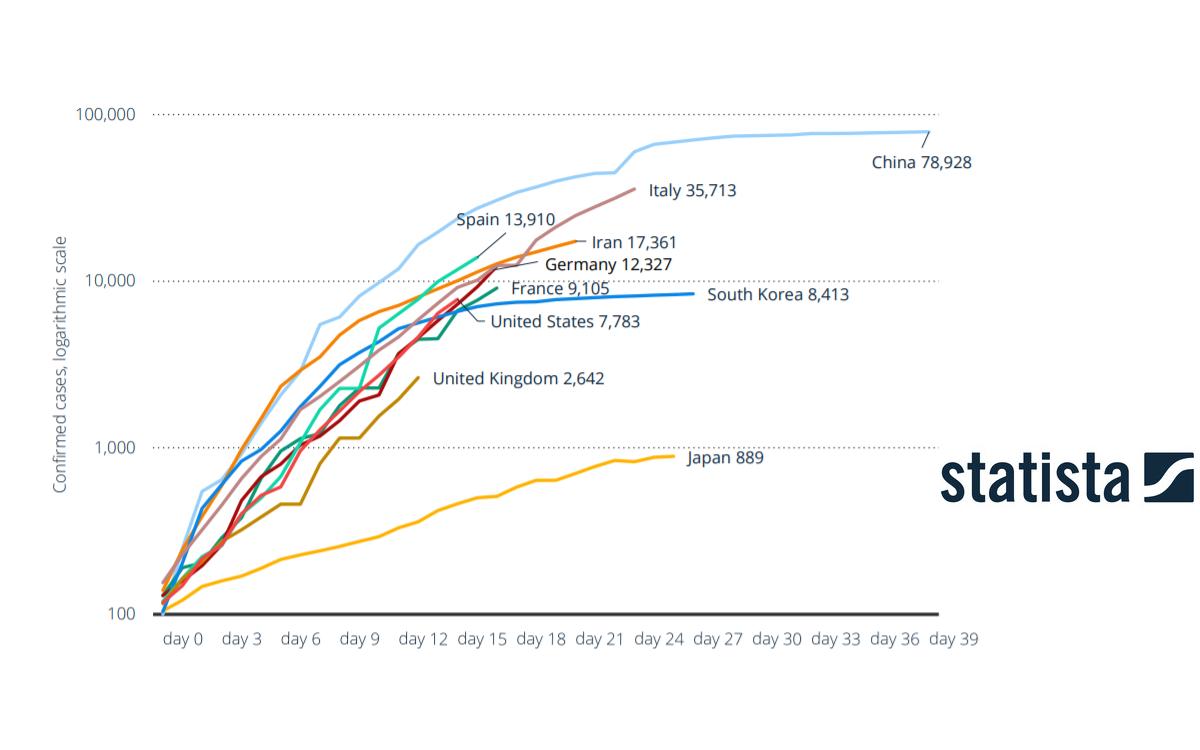 Statista macht seine Daten zur Verbreitung und den wirtschaftlichen Auswirkungen von Corona kostenlos verfügbar (Foto: Statista)