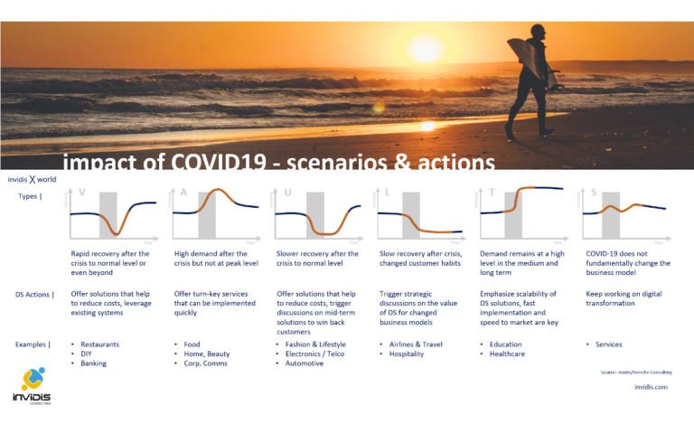 Szenarien zur Marktentwicklung ausgewählter Digital Signage Zielmärkte (Foto: invidis)